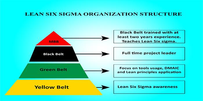 piramide con la metodologia len